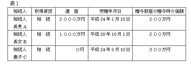 相続税の課税財産について(その1)1.PNG